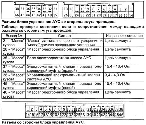 блока управления AYC.